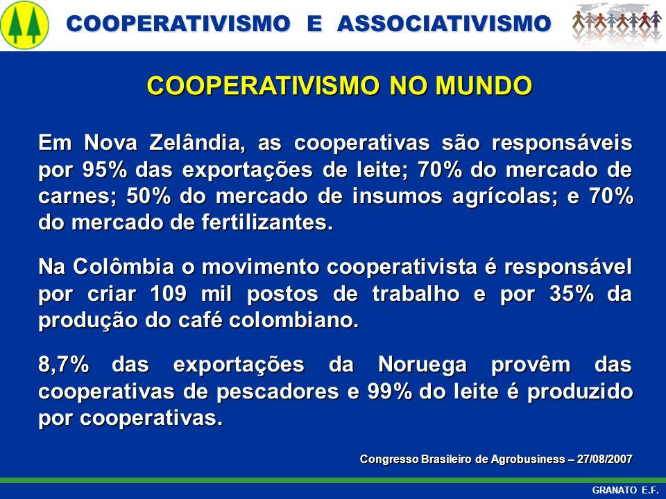 COOPERATIVISMO E ASSOCIATIVISMO COOPERATIVISMO E ASSOCIATIVISMO GRANATO E.F. Em Nova Zelândia, as cooperativas são responsáveis por 95% das exportaçõe