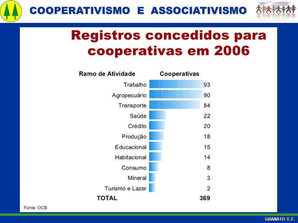 COOPERATIVISMO E ASSOCIATIVISMO COOPERATIVISMO E ASSOCIATIVISMO GRANATO E.F.
