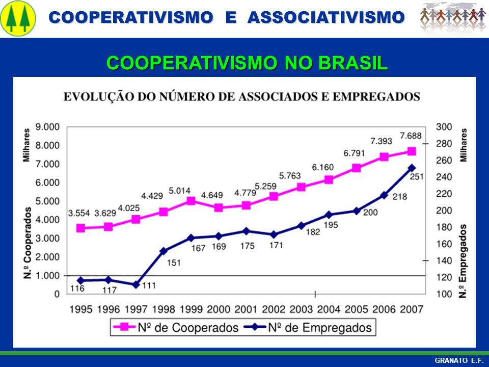 COOPERATIVISMO E ASSOCIATIVISMO COOPERATIVISMO E ASSOCIATIVISMO GRANATO E.F. COOPERATIVISMO NO BRASIL