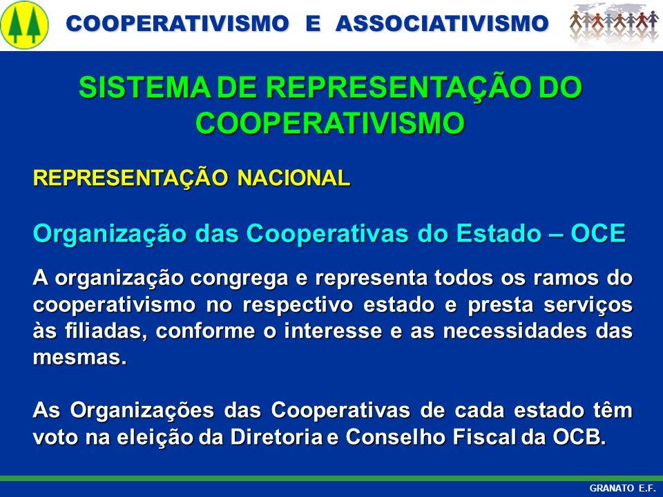 COOPERATIVISMO E ASSOCIATIVISMO COOPERATIVISMO E ASSOCIATIVISMO GRANATO E.F. REPRESENTAÇÃO NACIONAL Organização das Cooperativas do Estado – OCE A org
