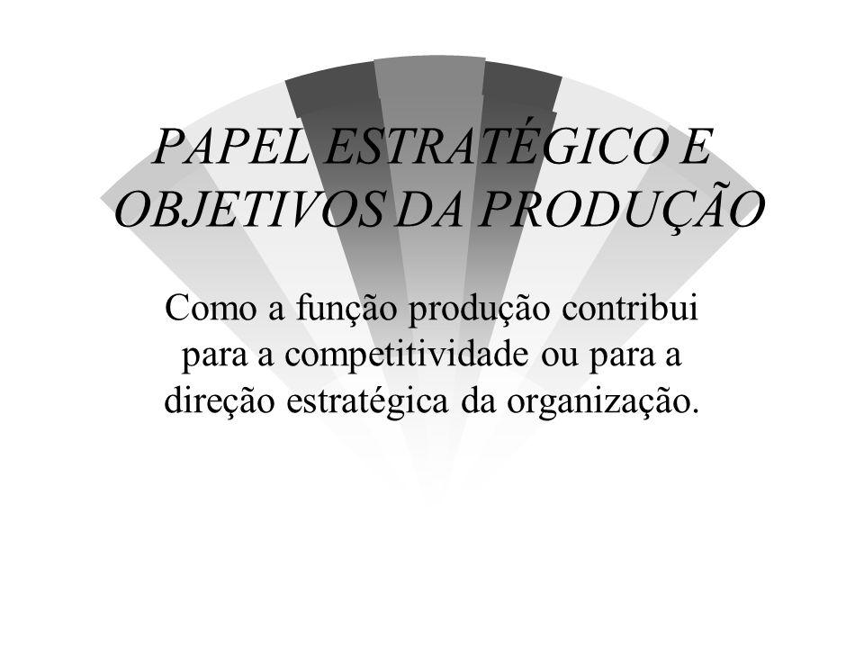 OBJETIVOS Discussão a respeito de: w o papel da função produção no planos estratégicos da organização; w como a contribuição da função produção na competitividade da organização pode ser avaliada; w o significado dos cincos objetivos de desempenho da função produção: qualidade, rapidez, confiabilidade, flexibilidade e custo.