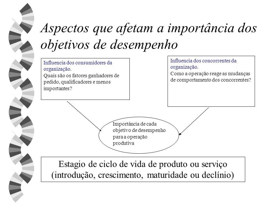 Aspectos que afetam a importância dos objetivos de desempenho Influencia dos consumidores da organização. Quais são os fatores ganhadores de pedido, q