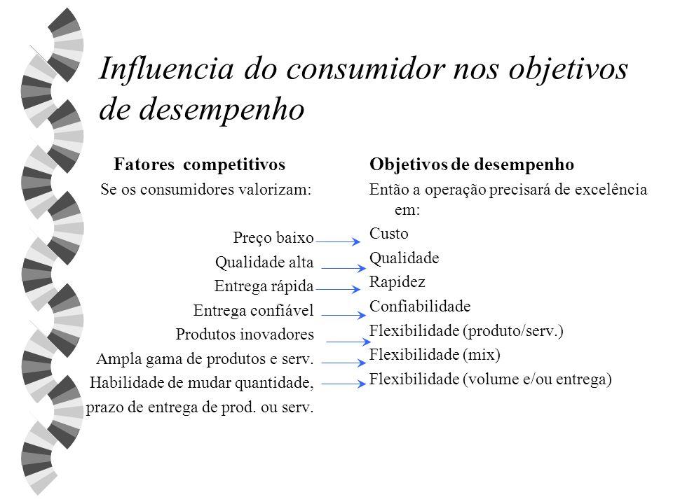 Influencia do consumidor nos objetivos de desempenho Fatores competitivos Se os consumidores valorizam: Preço baixo Qualidade alta Entrega rápida Entr