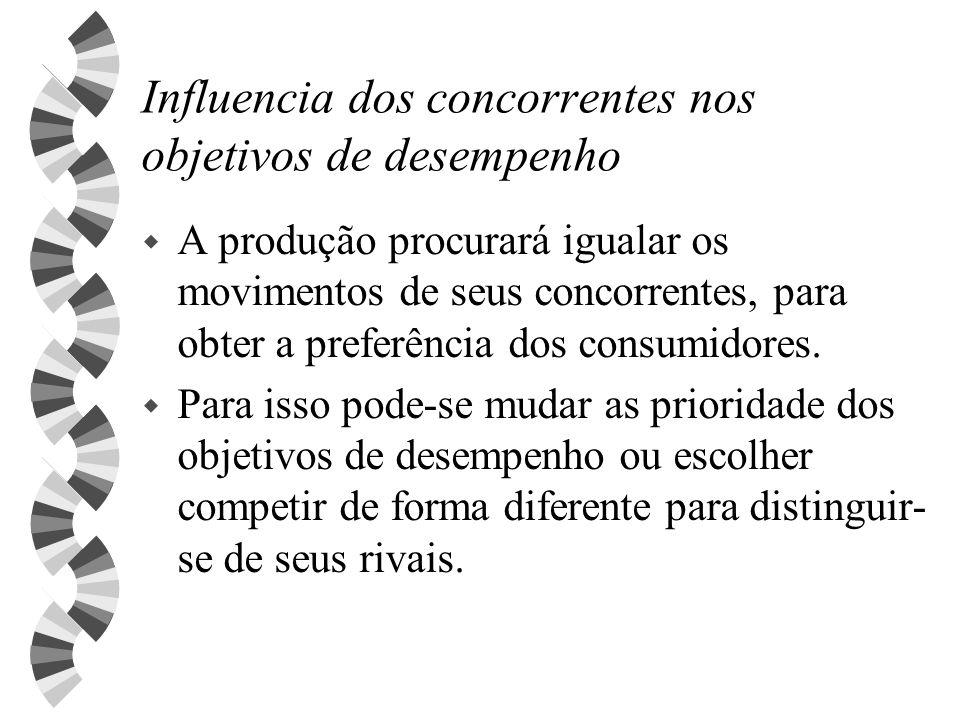 Influencia dos concorrentes nos objetivos de desempenho w A produção procurará igualar os movimentos de seus concorrentes, para obter a preferência do