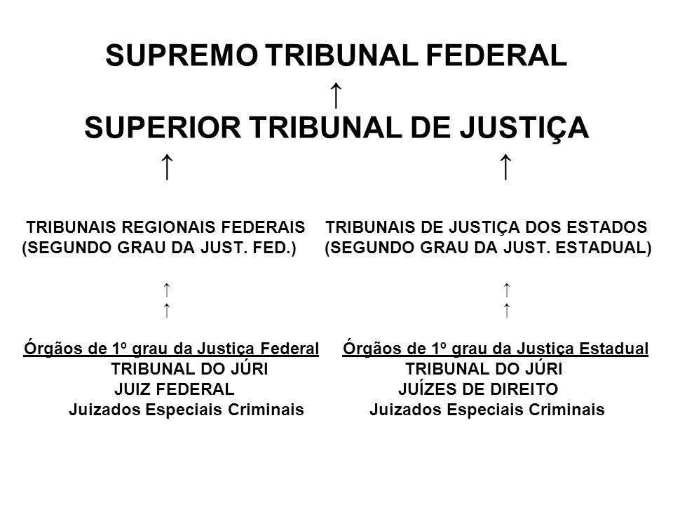 SUPREMO TRIBUNAL FEDERAL SUPERIOR TRIBUNAL DE JUSTIÇA TRIBUNAIS REGIONAIS FEDERAIS TRIBUNAIS DE JUSTIÇA DOS ESTADOS (SEGUNDO GRAU DA JUST. FED.) (SEGU