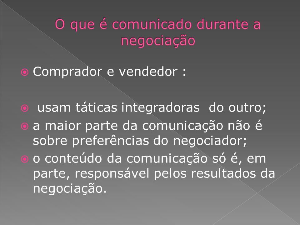 Comprador e vendedor : usam táticas integradoras do outro; a maior parte da comunicação não é sobre preferências do negociador; o conteúdo da comunica