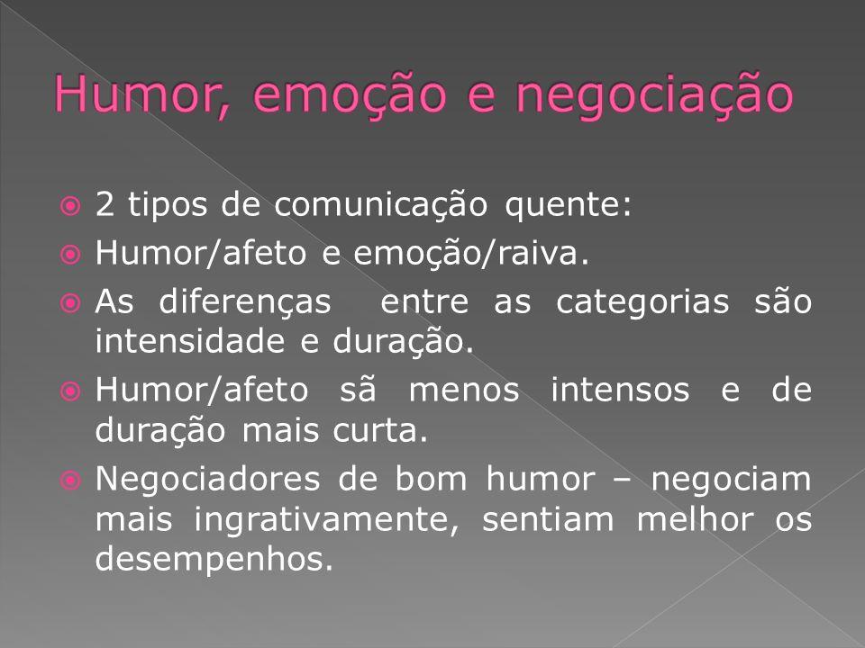 2 tipos de comunicação quente: Humor/afeto e emoção/raiva. As diferenças entre as categorias são intensidade e duração. Humor/afeto sã menos intensos