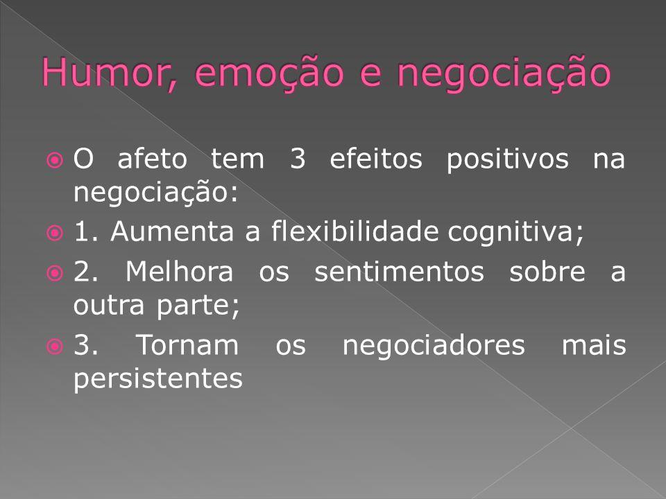 O afeto tem 3 efeitos positivos na negociação: 1. Aumenta a flexibilidade cognitiva; 2. Melhora os sentimentos sobre a outra parte; 3. Tornam os negoc