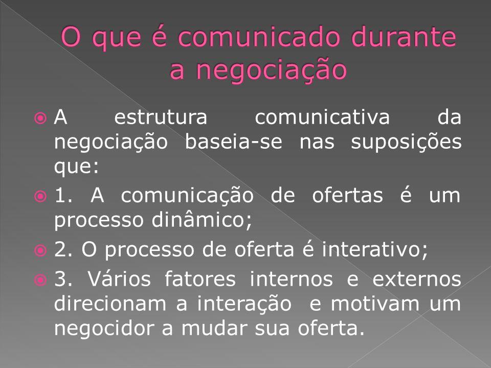 A estrutura comunicativa da negociação baseia-se nas suposições que: 1. A comunicação de ofertas é um processo dinâmico; 2. O processo de oferta é int