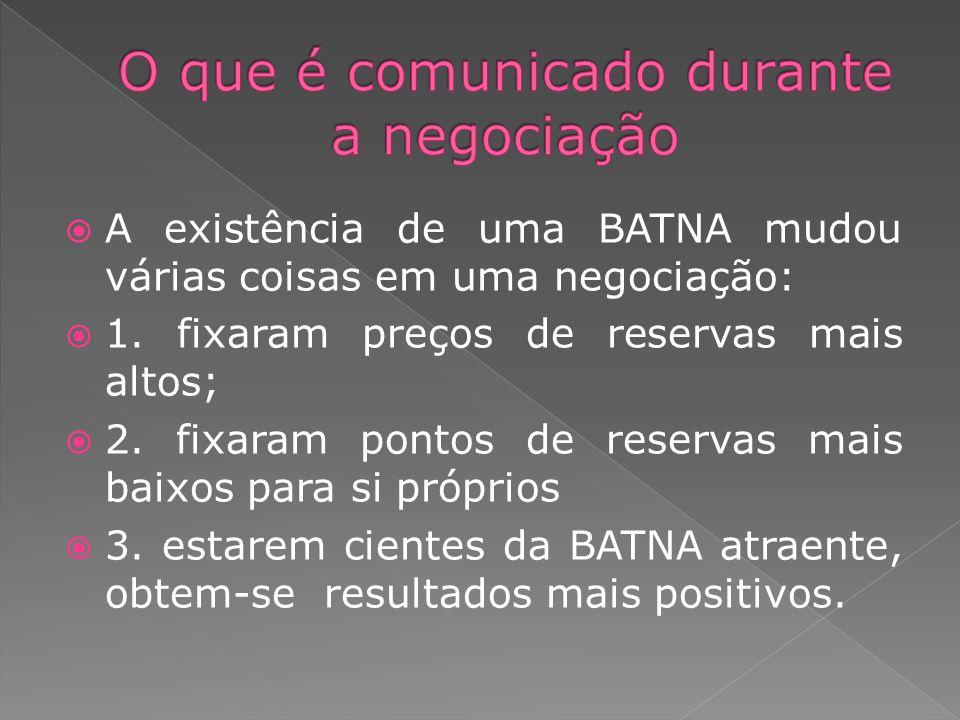 A existência de uma BATNA mudou várias coisas em uma negociação: 1. fixaram preços de reservas mais altos; 2. fixaram pontos de reservas mais baixos p