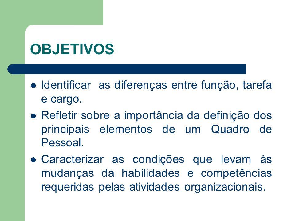OBJETIVOS Identificar as diferenças entre função, tarefa e cargo. Refletir sobre a importância da definição dos principais elementos de um Quadro de P