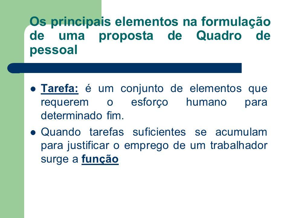 Os principais elementos na formulação de uma proposta de Quadro de pessoal Tarefa: é um conjunto de elementos que requerem o esforço humano para deter
