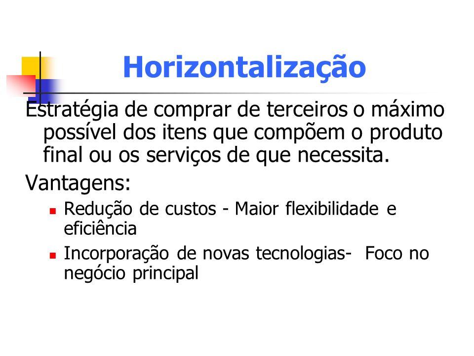 Horizontalização Estratégia de comprar de terceiros o máximo possível dos itens que compõem o produto final ou os serviços de que necessita. Vantagens