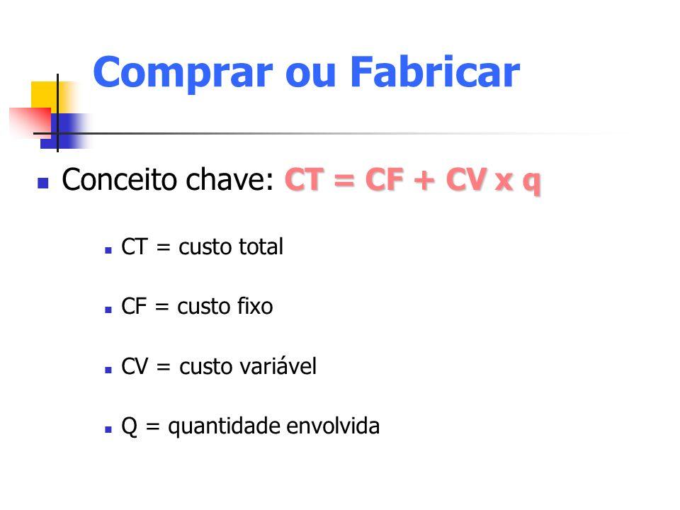 Comprar ou Fabricar CT = CF + CV x q Conceito chave: CT = CF + CV x q CT = custo total CF = custo fixo CV = custo variável Q = quantidade envolvida