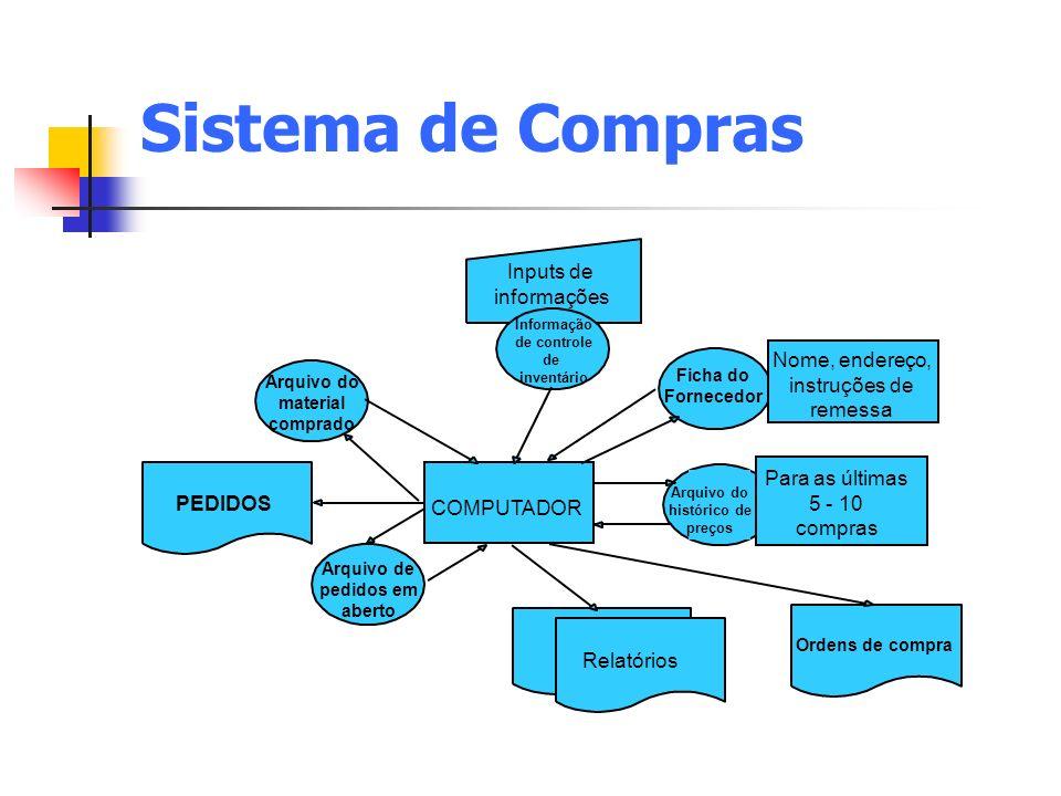 Sistema de Compras Ficha do Fornecedor COMPUTADOR PEDIDOS Relatórios Ordens de compra Arquivo do material comprado Nome, endereço, instruções de remes