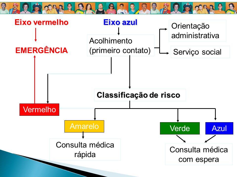 Eixo vermelho EMERGÊNCIA Eixo azul Orientação administrativa Classificação de risco Vermelho Amarelo VerdeAzul Acolhimento (primeiro contato) Consulta