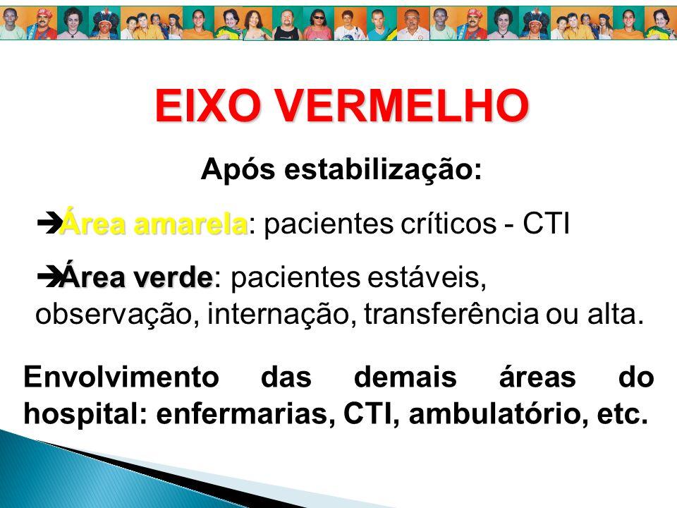 EIXO VERMELHO Após estabilização: Área amarela Área amarela: pacientes críticos - CTI Área verde Área verde: pacientes estáveis, observação, internaçã