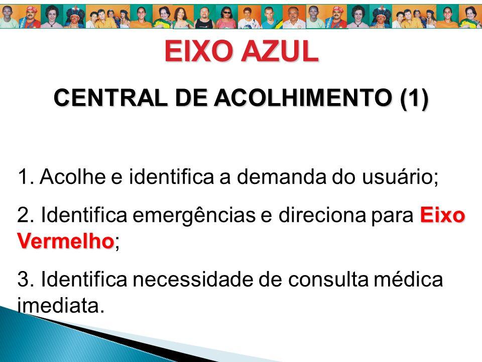 EIXO AZUL CENTRAL DE ACOLHIMENTO (1) 1. Acolhe e identifica a demanda do usuário; Eixo Vermelho 2. Identifica emergências e direciona para Eixo Vermel
