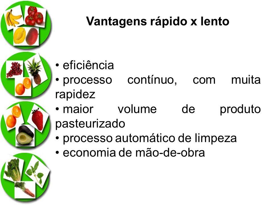Vantagens rápido x lento eficiência processo contínuo, com muita rapidez maior volume de produto pasteurizado processo automático de limpeza economia