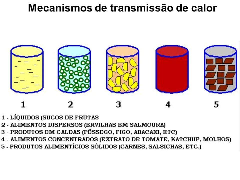 Mecanismos de transmissão de calor