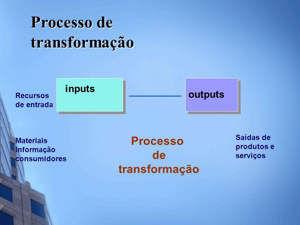 Processo de transformação inputs outputs Recursos de entrada Materiais Informação consumidores Saídas de produtos e serviços Processo de transformação