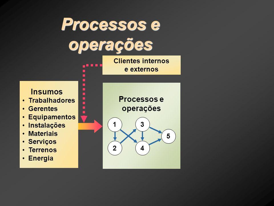 Clientes internos e externos Processos e operações 5 1 2 3 4 Insumos Trabalhadores Gerentes Equipamentos Instalações Materiais Serviços Terrenos Energ