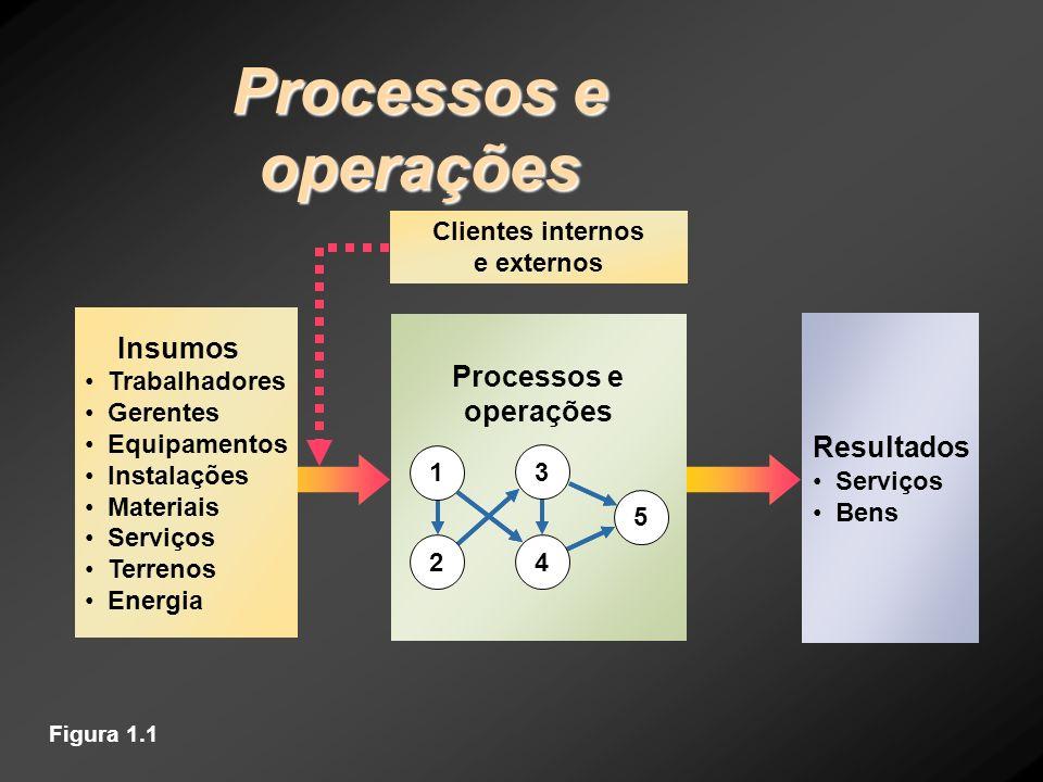 Figura 1.1 Resultados Serviços Bens Clientes internos e externos Processos e operações 5 1 2 3 4 Insumos Trabalhadores Gerentes Equipamentos Instalaçõ