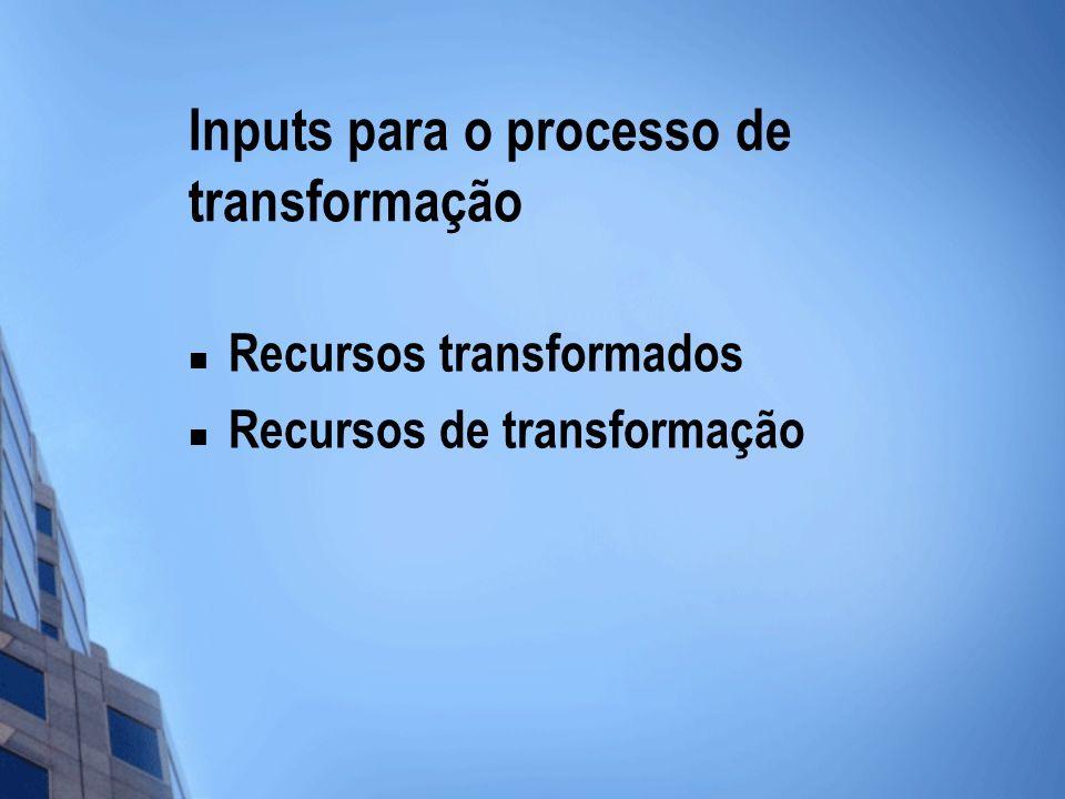 Inputs para o processo de transformação Recursos transformados Recursos de transformação