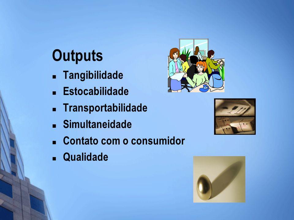 Outputs Tangibilidade Estocabilidade Transportabilidade Simultaneidade Contato com o consumidor Qualidade