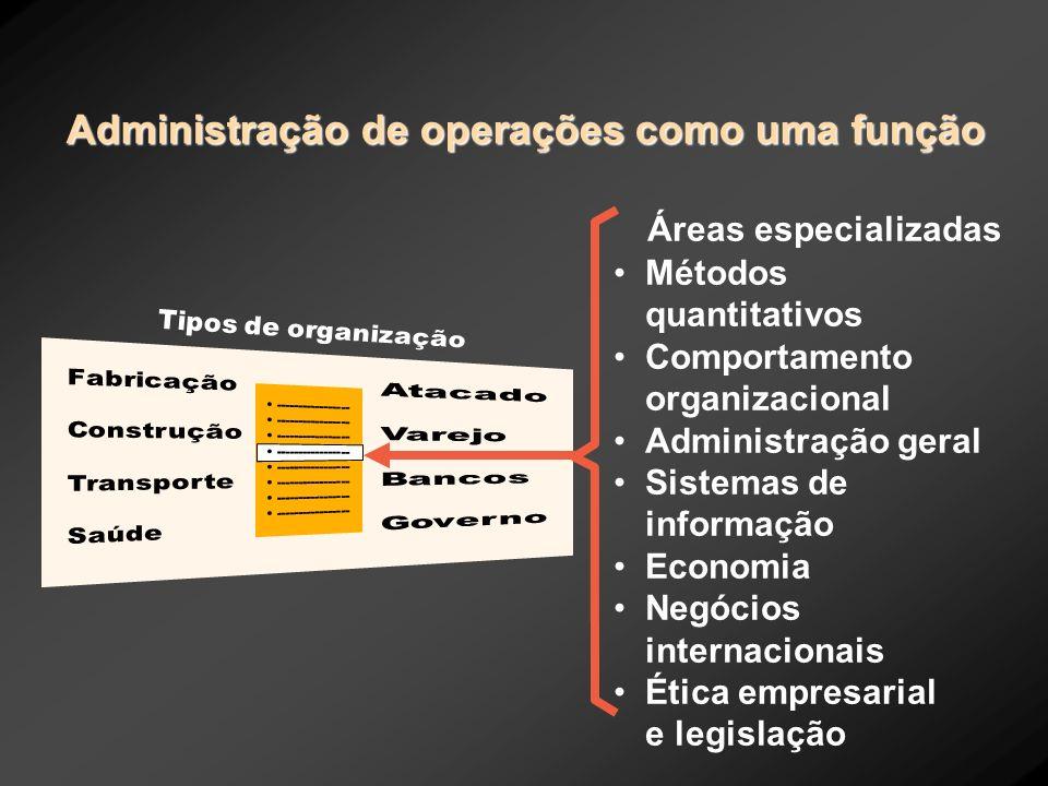 Áreas especializadas Métodos quantitativos Comportamento organizacional Administração geral Sistemas de informação Economia Negócios internacionais Ét