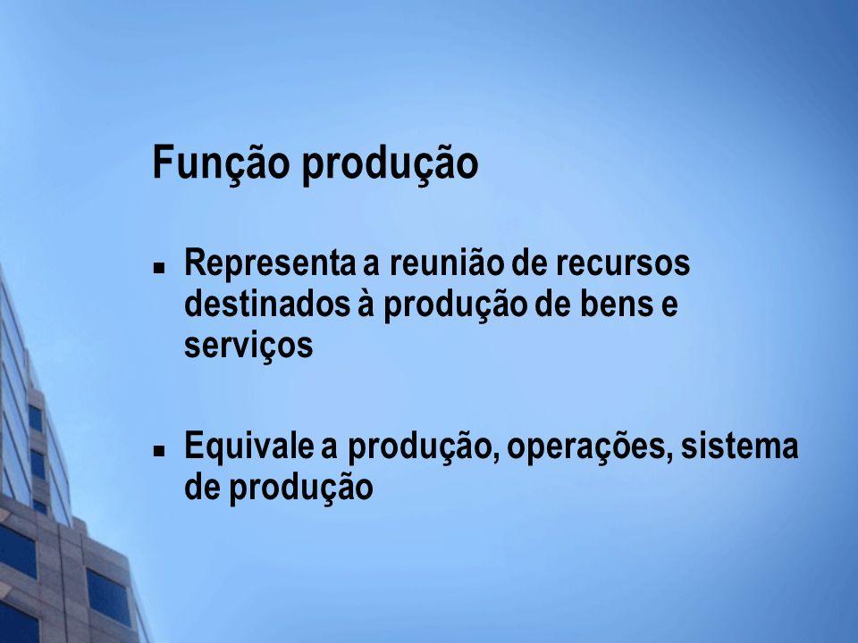 Função produção Representa a reunião de recursos destinados à produção de bens e serviços Equivale a produção, operações, sistema de produção