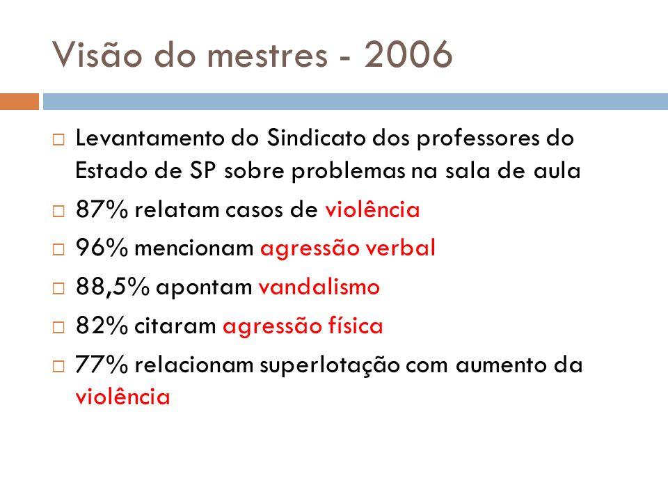Visão do mestres - 2006 Levantamento do Sindicato dos professores do Estado de SP sobre problemas na sala de aula 87% relatam casos de violência 96% m