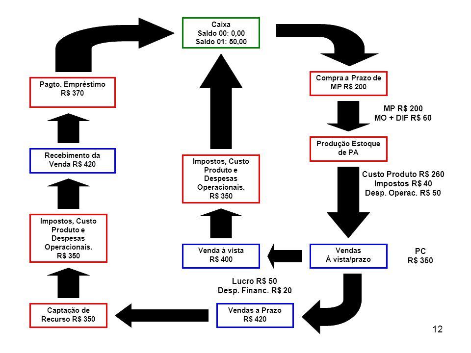 12 Compra a Prazo de MP R$ 200 Produção Estoque de PA Caixa Saldo 00: 0,00 Saldo 01: 50,00 Vendas Á vista/prazo MP R$ 200 MO + DIF R$ 60 Custo Produto