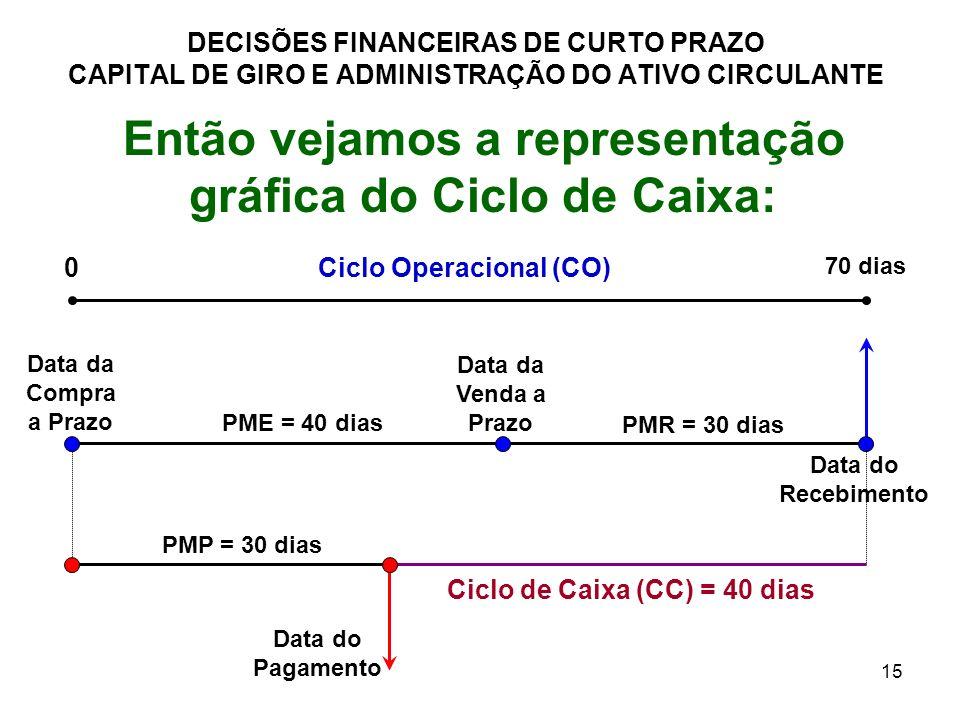 15 DECISÕES FINANCEIRAS DE CURTO PRAZO CAPITAL DE GIRO E ADMINISTRAÇÃO DO ATIVO CIRCULANTE Então vejamos a representação gráfica do Ciclo de Caixa: Ci