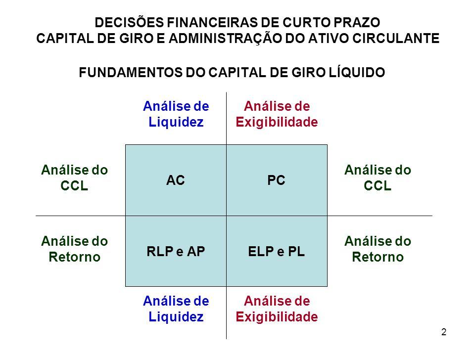 2 FUNDAMENTOS DO CAPITAL DE GIRO LÍQUIDO ACPC RLP e APELP e PL Análise de Liquidez Análise de Exigibilidade Análise do CCL Análise do Retorno