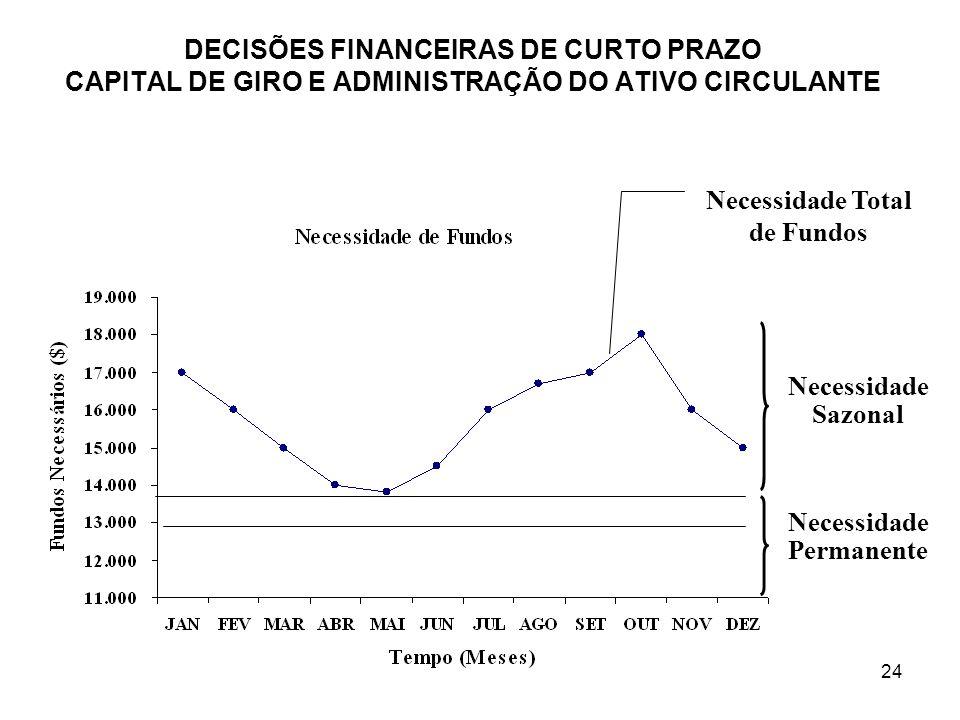 24 DECISÕES FINANCEIRAS DE CURTO PRAZO CAPITAL DE GIRO E ADMINISTRAÇÃO DO ATIVO CIRCULANTE Necessidade Total de Fundos Necessidade Sazonal Necessidade