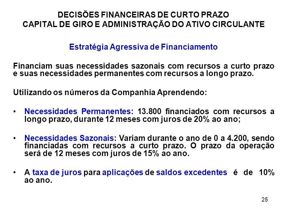 25 DECISÕES FINANCEIRAS DE CURTO PRAZO CAPITAL DE GIRO E ADMINISTRAÇÃO DO ATIVO CIRCULANTE Estratégia Agressiva de Financiamento Financiam suas necess