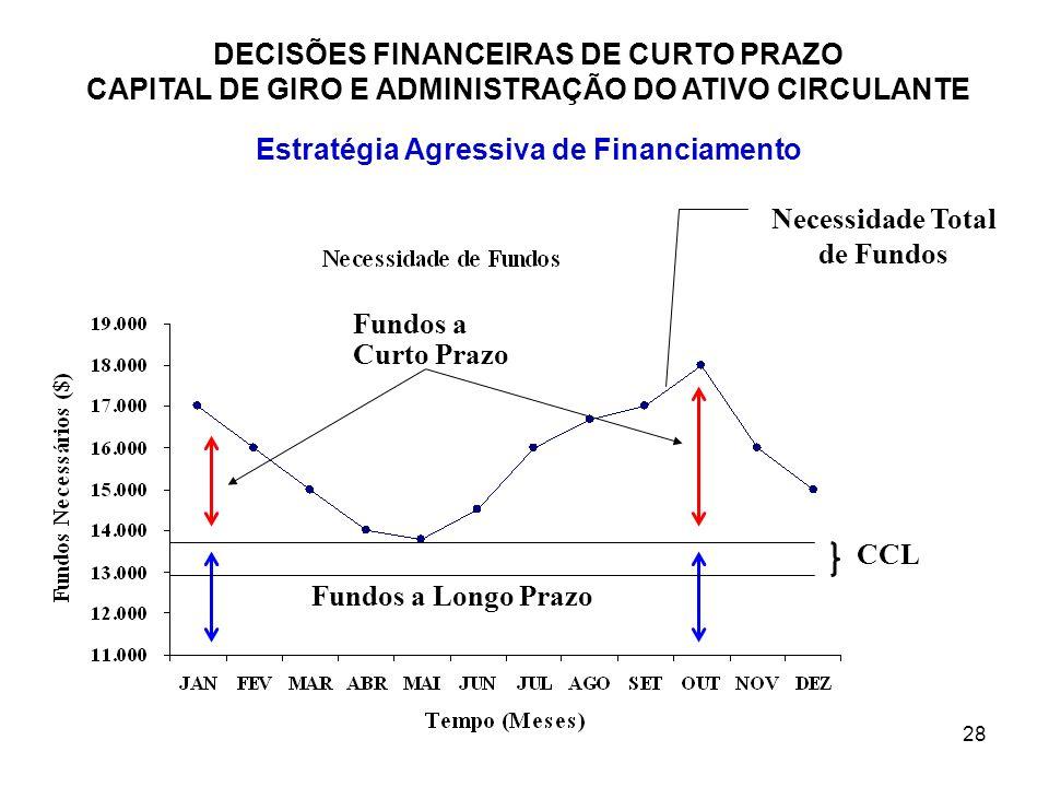 28 DECISÕES FINANCEIRAS DE CURTO PRAZO CAPITAL DE GIRO E ADMINISTRAÇÃO DO ATIVO CIRCULANTE Estratégia Agressiva de Financiamento Necessidade Total de