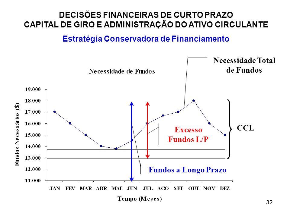 32 DECISÕES FINANCEIRAS DE CURTO PRAZO CAPITAL DE GIRO E ADMINISTRAÇÃO DO ATIVO CIRCULANTE Estratégia Conservadora de Financiamento Necessidade Total