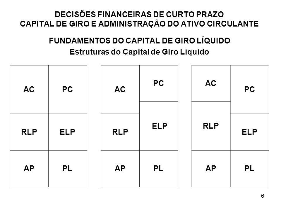 27 DECISÕES FINANCEIRAS DE CURTO PRAZO CAPITAL DE GIRO E ADMINISTRAÇÃO DO ATIVO CIRCULANTE Estratégia Agressiva de Financiamento Considerações de Custo: A estratégia agressiva funciona com um mínimo de CCL, pois apenas a parcela permanente dos ativos circulantes é financiada com fundos a longo prazo.