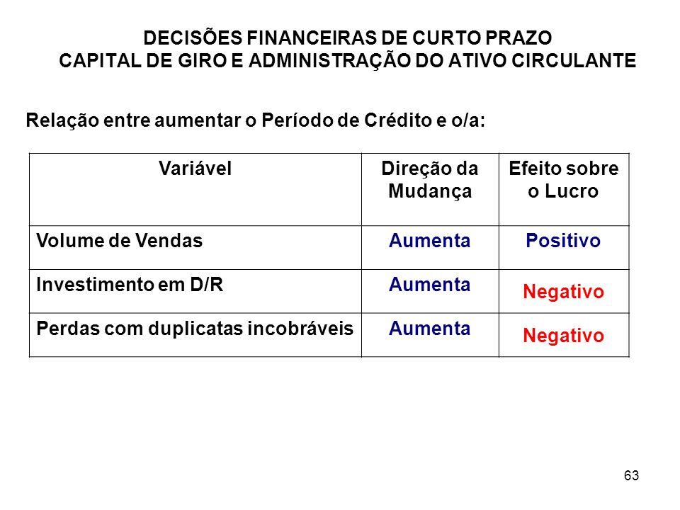 63 DECISÕES FINANCEIRAS DE CURTO PRAZO CAPITAL DE GIRO E ADMINISTRAÇÃO DO ATIVO CIRCULANTE Relação entre aumentar o Período de Crédito e o/a: Variável