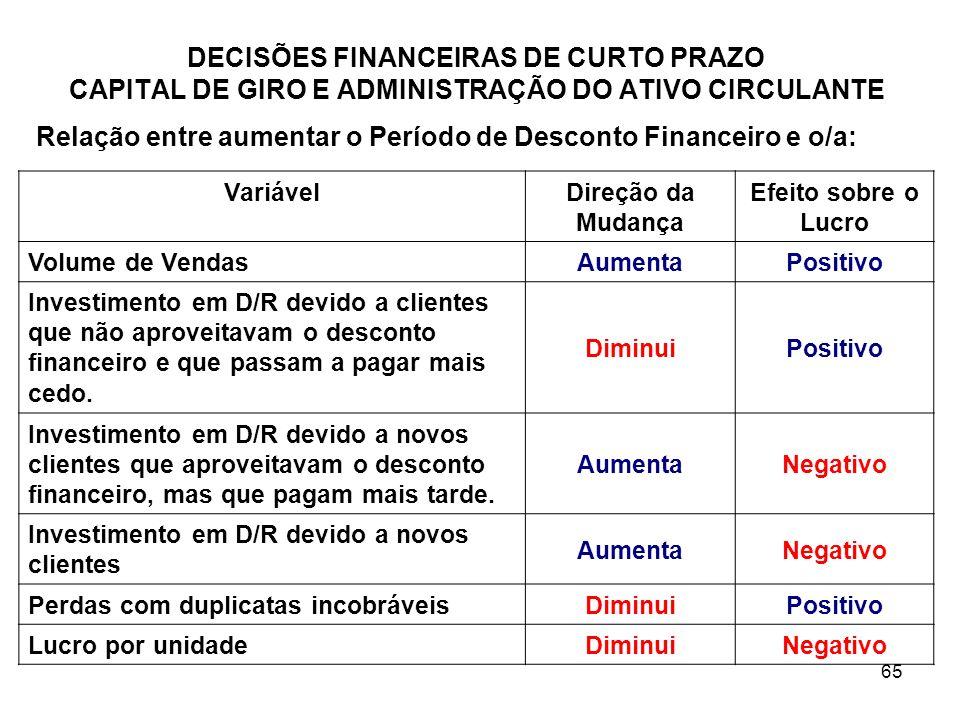 65 DECISÕES FINANCEIRAS DE CURTO PRAZO CAPITAL DE GIRO E ADMINISTRAÇÃO DO ATIVO CIRCULANTE Relação entre aumentar o Período de Desconto Financeiro e o