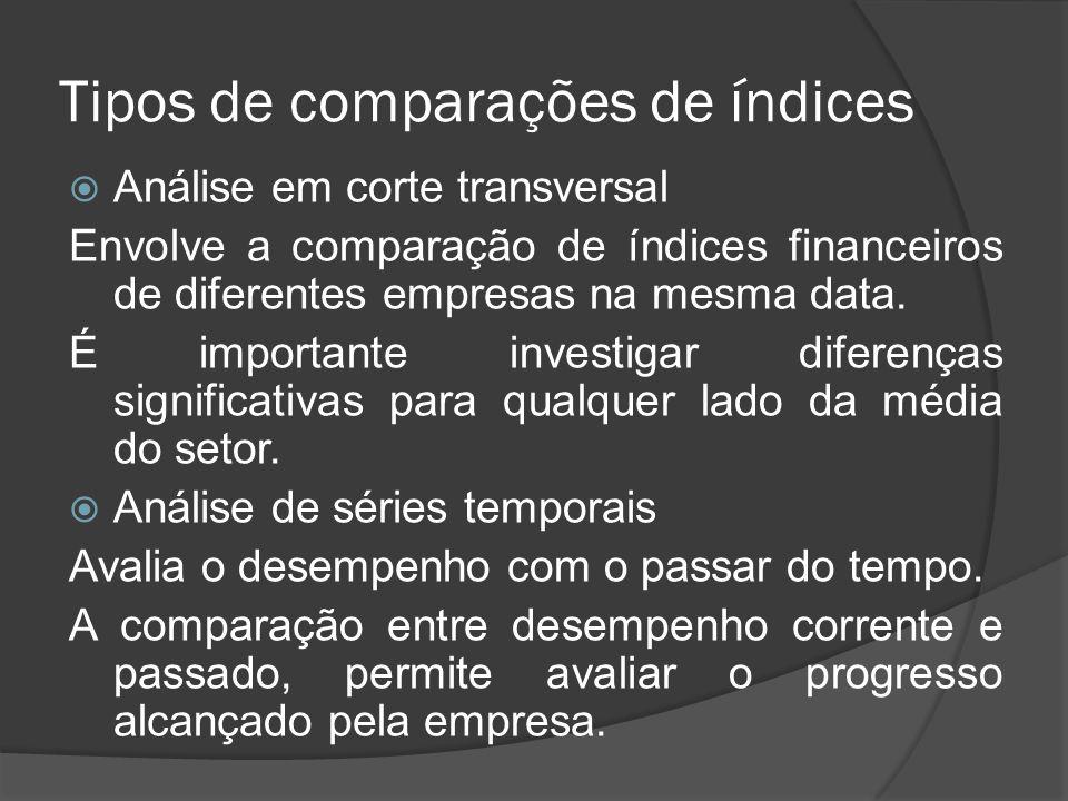 Tipos de comparações de índices Análise em corte transversal Envolve a comparação de índices financeiros de diferentes empresas na mesma data. É impor