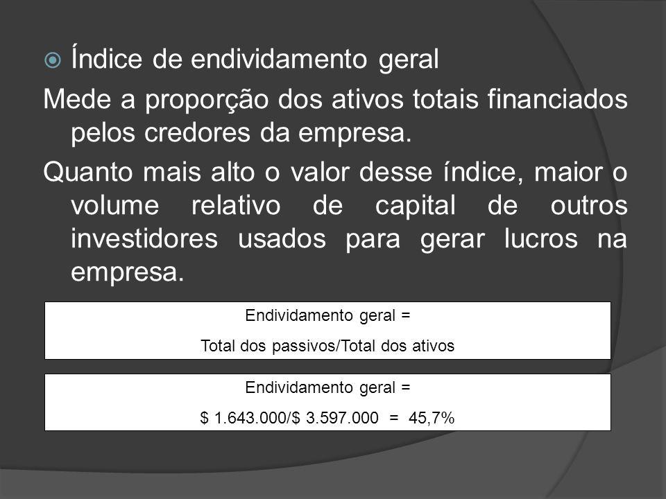 Índice de endividamento geral Mede a proporção dos ativos totais financiados pelos credores da empresa. Quanto mais alto o valor desse índice, maior o