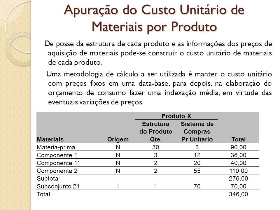 Apuração do Custo Unitário de Materiais por Produto De posse da estrutura de cada produto e as informações dos preços de aquisição de materiais pode-s