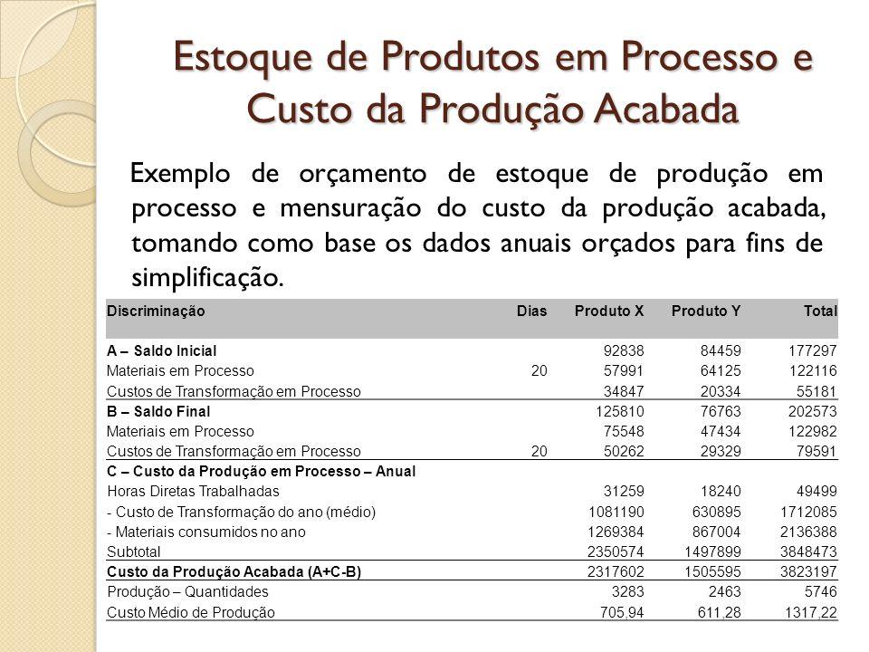 Estoque de Produtos em Processo e Custo da Produção Acabada DiscriminaçãoDiasProduto XProduto YTotal A – Saldo Inicial9283884459177297 Materiais em Pr