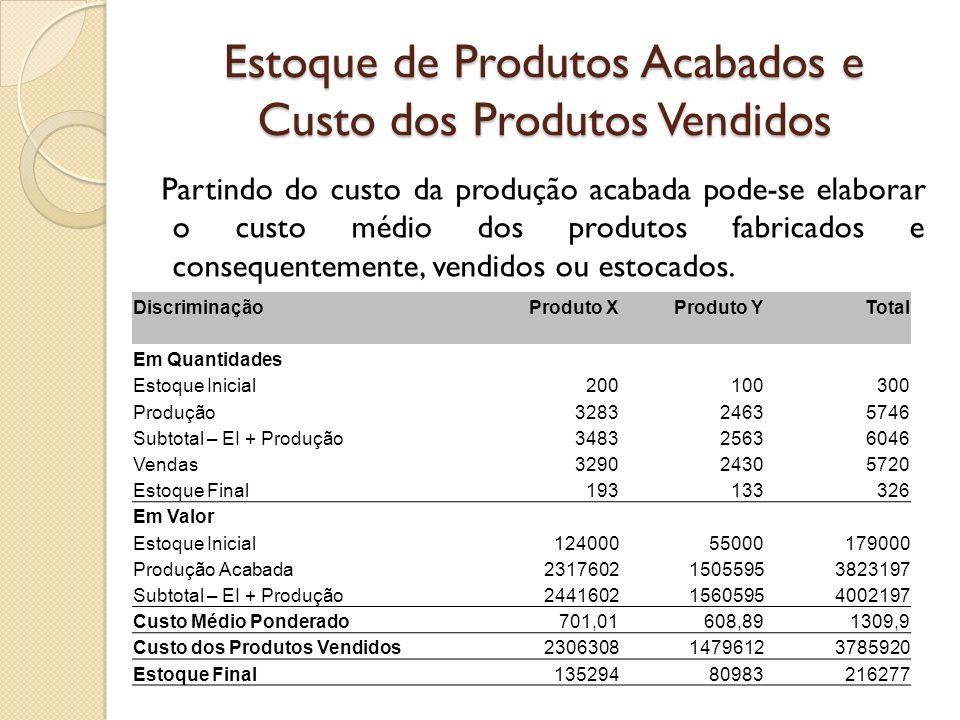 Estoque de Produtos Acabados e Custo dos Produtos Vendidos Partindo do custo da produção acabada pode-se elaborar o custo médio dos produtos fabricado