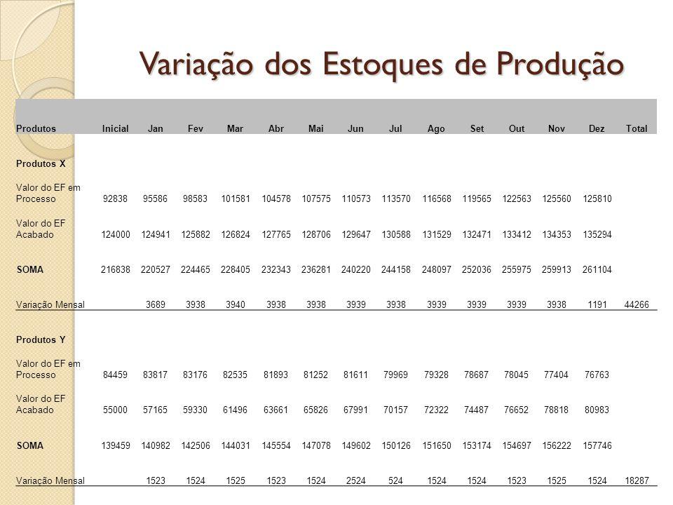 ProdutosInicialJanFevMarAbrMaiJunJulAgoSetOutNovDezTotal Produtos X Valor do EF em Processo92838955869858310158110457810757511057311357011656811956512