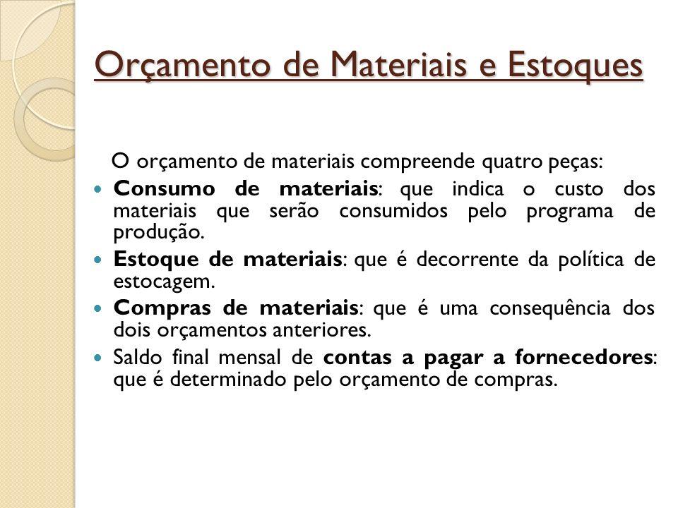 O orçamento de materiais compreende quatro peças: Consumo de materiais: que indica o custo dos materiais que serão consumidos pelo programa de produçã