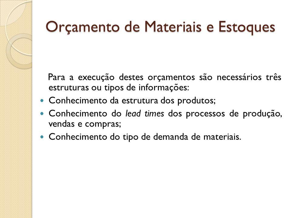 Orçamento de Compras e Estoque de Materiais O orçamento de compras de materiais decorre: Da política de estoque de materiais; Do orçamento de consumo de materiais-líquido dos impostos; Dos impostos incidentes sobre compras de materiais.